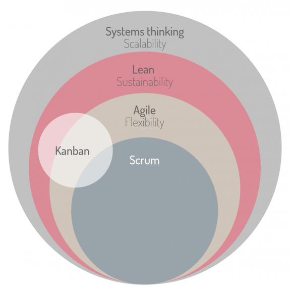 Systems thinking (2)